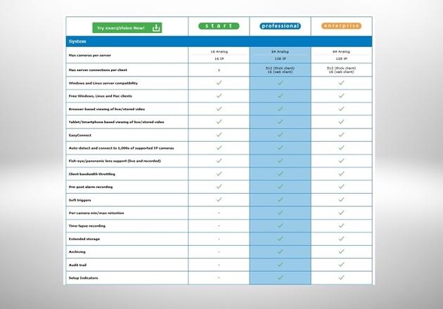 Afbeelding voor categorie Exacqvision Product Matrix